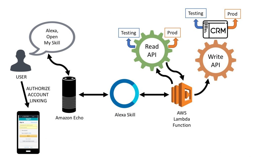 Developing API Alexa Skills - Alexa Dev Group